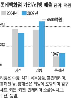 [현장르포] '침실 자연주의' 바람… 아시아 약진 - 조선닷컴 대표 ...